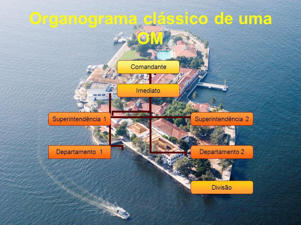 Organograma clássico de uma OM Comandante Superintendência 1 Departamento 1 Superintendência 2 Departamento 2 ImediatoDivisão