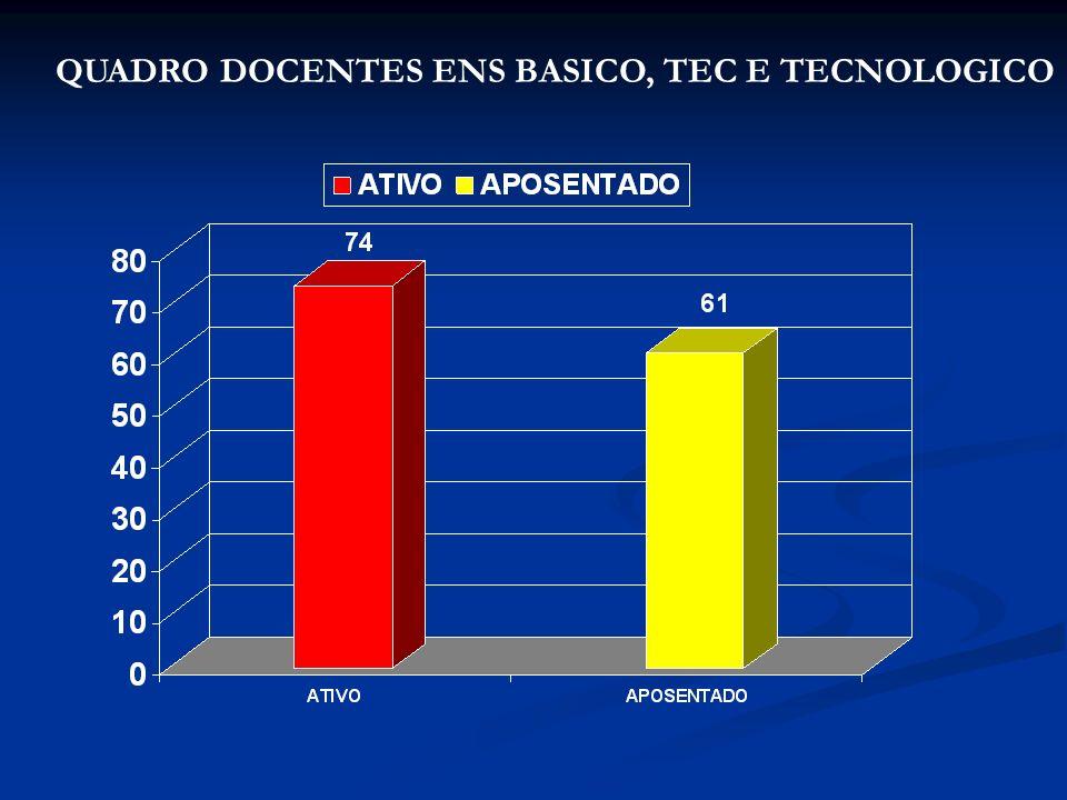 QUADRO DOCENTES ENS BASICO, TEC E TECNOLOGICO