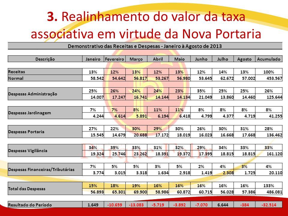3. Realinhamento do valor da taxa associativa em virtude da Nova Portaria Demonstrativo das Receitas e Despesas - Janeiro à Agosto de 2013 DescriçãoJa