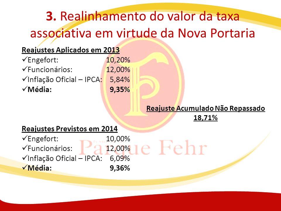 3. Realinhamento do valor da taxa associativa em virtude da Nova Portaria Reajustes Aplicados em 2013 Engefort:10,20% Funcionários:12,00% Inflação Ofi