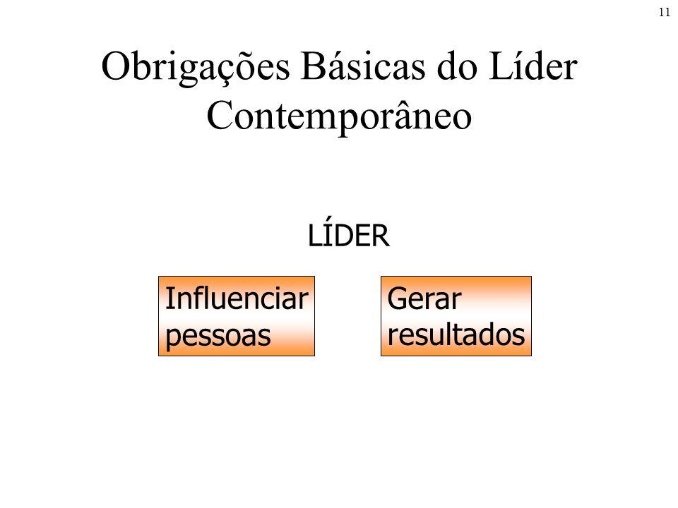 11 Obrigações Básicas do Líder Contemporâneo LÍDER Influenciar pessoas Gerar resultados