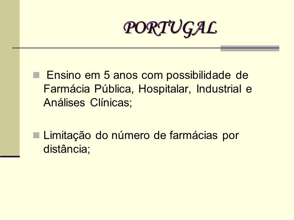 PORTUGAL Ensino em 5 anos com possibilidade de Farmácia Pública, Hospitalar, Industrial e Análises Clínicas; Limitação do número de farmácias por dist