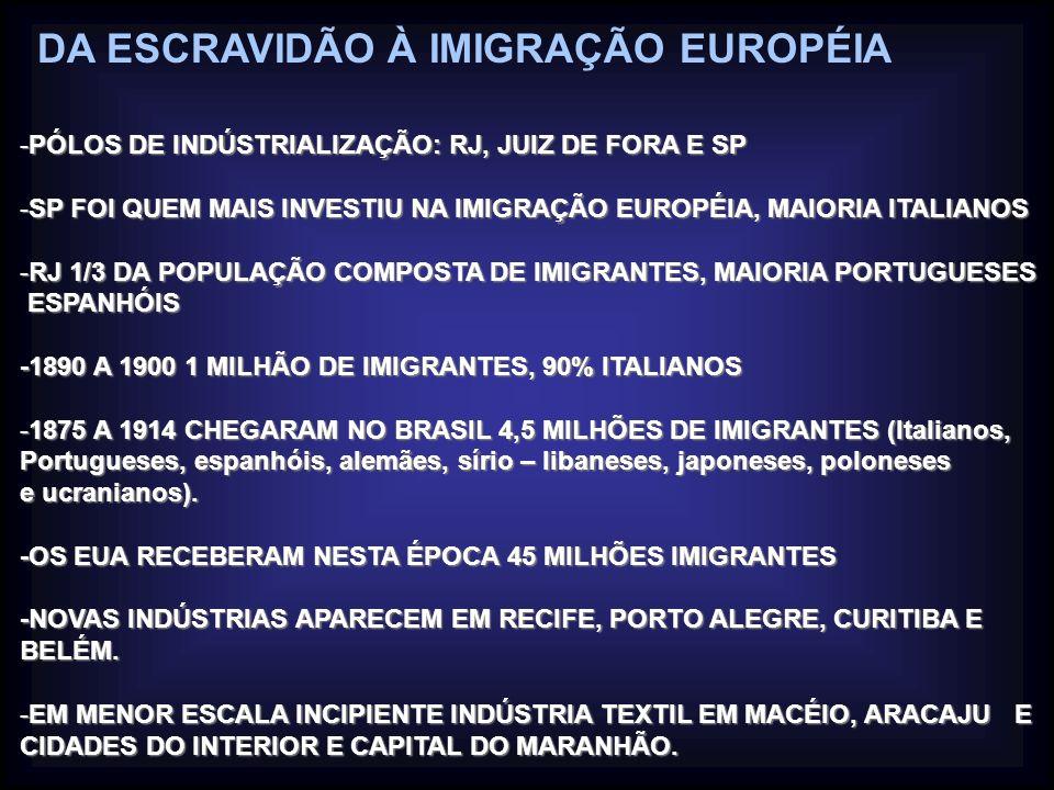 DA ESCRAVIDÃO À IMIGRAÇÃO EUROPÉIA -EM 1900 O BRASIL TINHA 26 MILHÕES DE HABITANTES -RJ COM 600 MIL, SP 240 MIL E CIDADES COM MAIS DE CEM MIL HABITANTES SÓ SALVADOR E BELÉM.