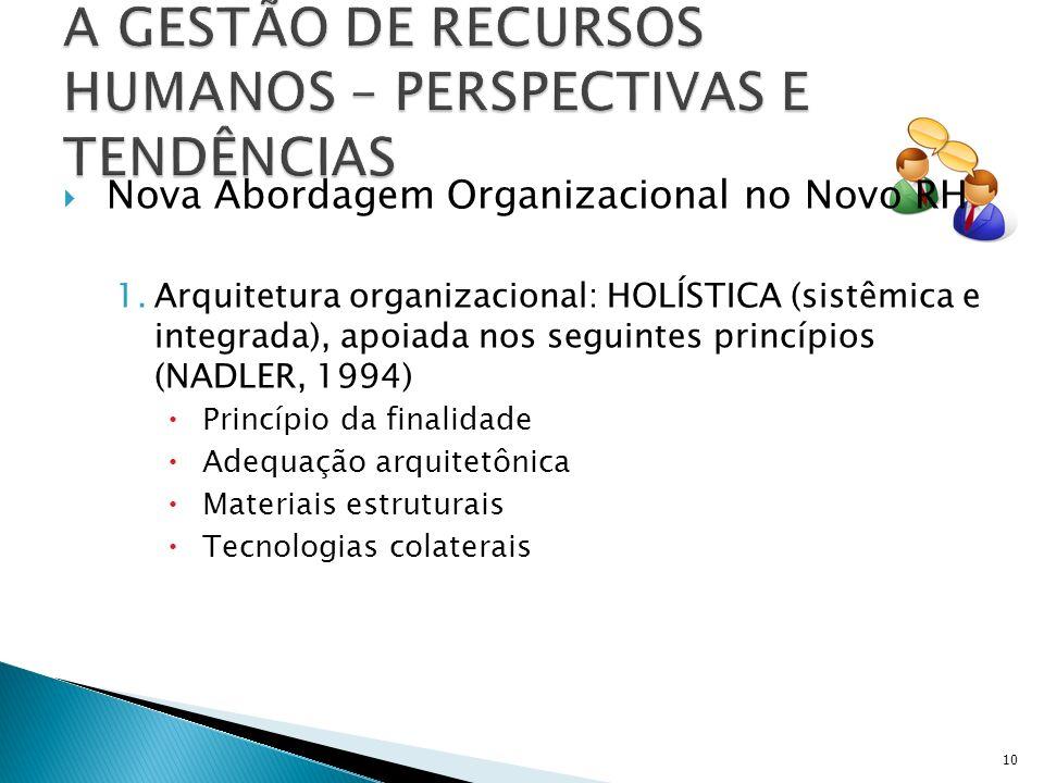 Nova Abordagem Organizacional no Novo RH 1.Arquitetura organizacional: HOLÍSTICA (sistêmica e integrada), apoiada nos seguintes princípios (NADLER, 1994) Princípio da finalidade Adequação arquitetônica Materiais estruturais Tecnologias colaterais 10