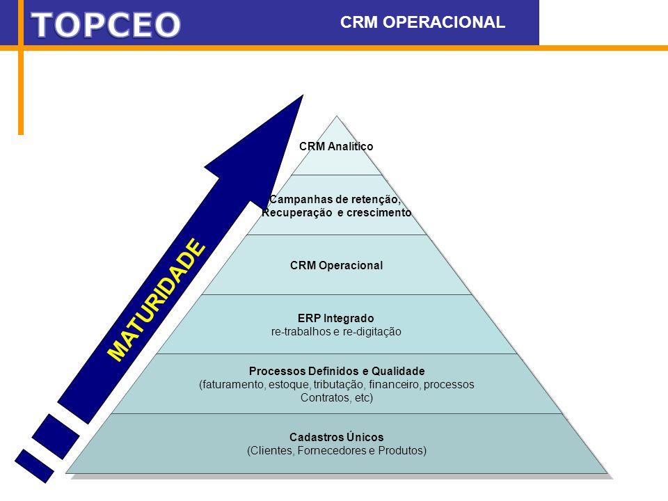 CRM Analítico Campanhas de retenção, Recuperação e crescimento CRM Operacional ERP Integrado re-trabalhos e re-digitação Processos Definidos e Qualida