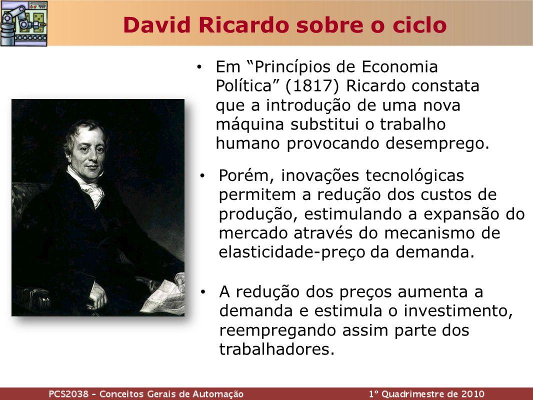 David Ricardo sobre o ciclo Em Princípios de Economia Política (1817) Ricardo constata que a introdução de uma nova máquina substitui o trabalho humano provocando desemprego.