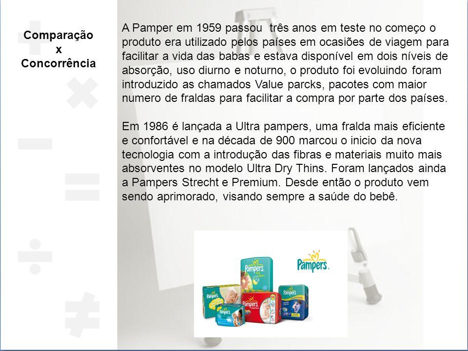 Comparação x Concorrência A Pamper em 1959 passou três anos em teste no começo o produto era utilizado pelos países em ocasiões de viagem para facilit