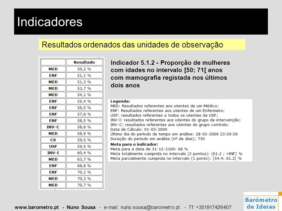 www.barometro.pt - Nuno Sousa - e-mail: nuno.sousa@barometro.pt - Tf: +351917426407 Indicadores Resultados ordenados das unidades de observação Indica