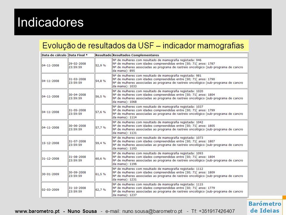 www.barometro.pt - Nuno Sousa - e-mail: nuno.sousa@barometro.pt - Tf: +351917426407 Indicadores Evolução de resultados da USF – indicador mamografias