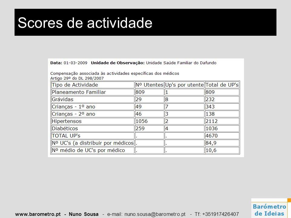 www.barometro.pt - Nuno Sousa - e-mail: nuno.sousa@barometro.pt - Tf: +351917426407 Scores de actividade