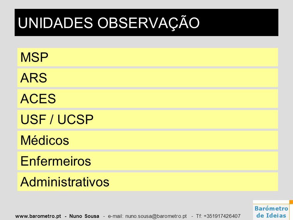 www.barometro.pt - Nuno Sousa - e-mail: nuno.sousa@barometro.pt - Tf: +351917426407 ARS ACES USF / UCSP Médicos Enfermeiros Administrativos UNIDADES O