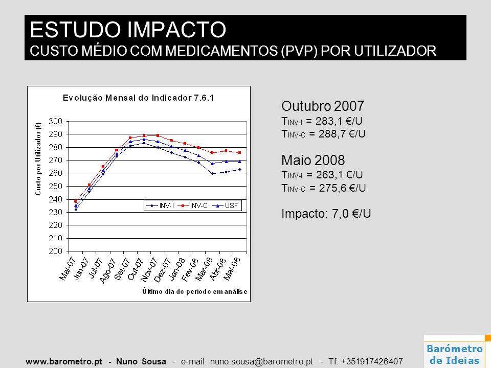 www.barometro.pt - Nuno Sousa - e-mail: nuno.sousa@barometro.pt - Tf: +351917426407 ESTUDO IMPACTO CUSTO MÉDIO COM MEDICAMENTOS (PVP) POR UTILIZADOR O