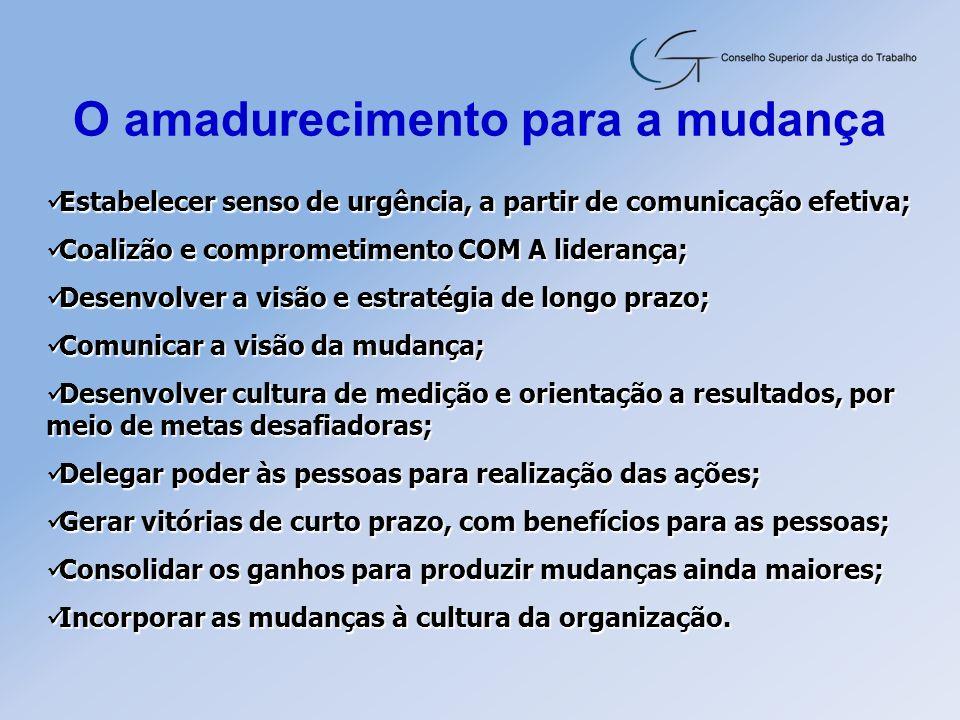 Estabelecer senso de urgência, a partir de comunicação efetiva; Estabelecer senso de urgência, a partir de comunicação efetiva; Coalizão e comprometim