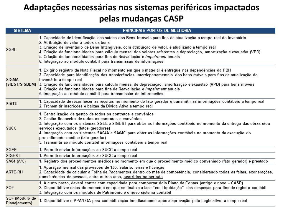 Adaptações necessárias nos sistemas periféricos impactados pelas mudanças CASP SISTEMAPRINCIPAIS PONTOS DE MELHORIA SGBI 1. Capacidade de identificaçã