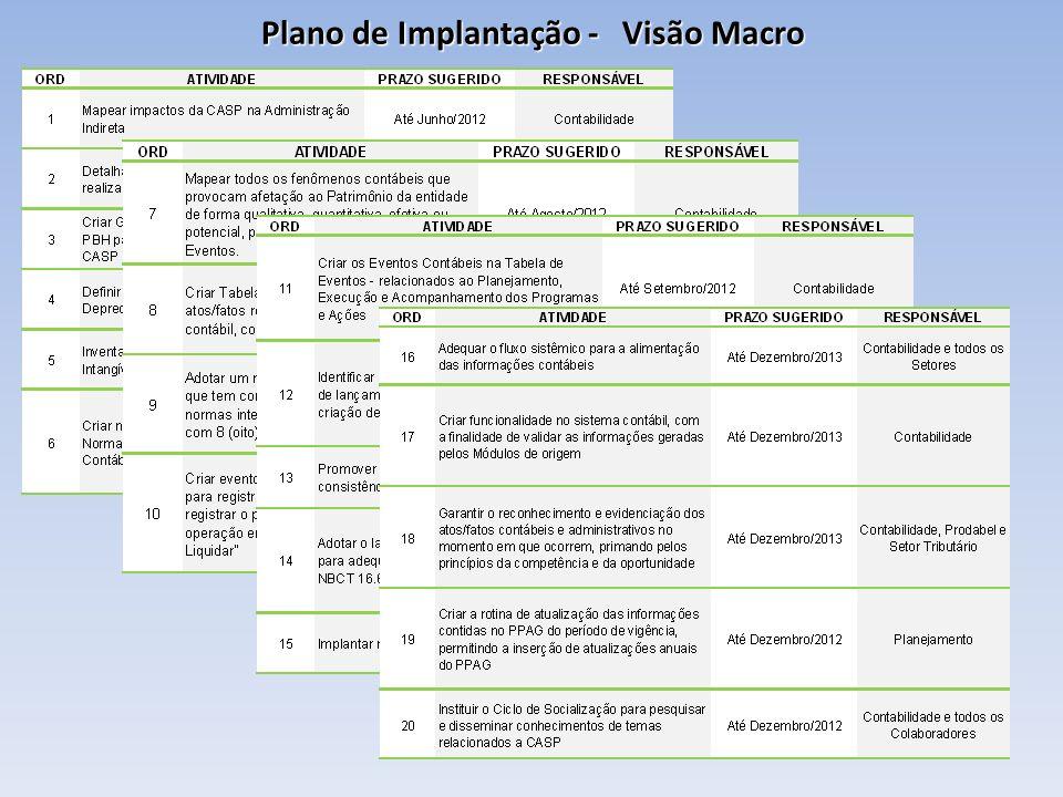 Plano de Implantação - Visão Macro
