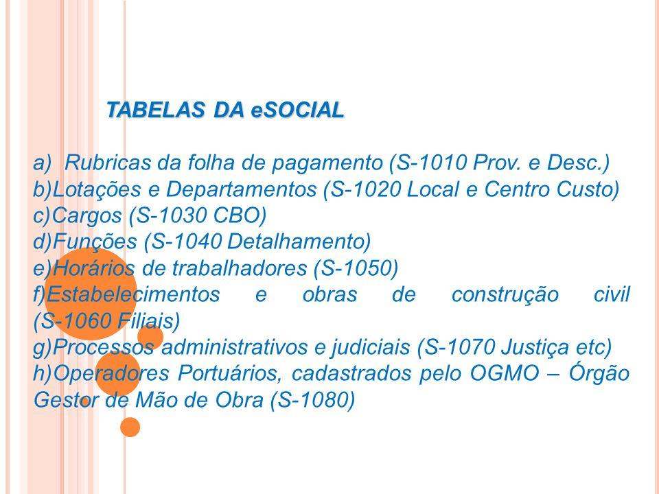 a) Rubricas da folha de pagamento (S-1010 Prov. e Desc.) b)Lotações e Departamentos (S-1020 Local e Centro Custo) c)Cargos (S-1030 CBO) d)Funções (S-1