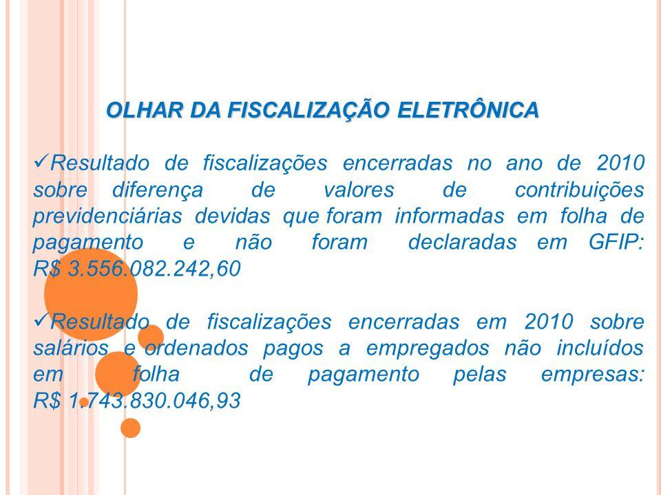 OLHAR DA FISCALIZAÇÃO ELETRÔNICA Resultado de fiscalizações encerradas no ano de 2010 sobre diferença de valores de contribuições previdenciárias devi