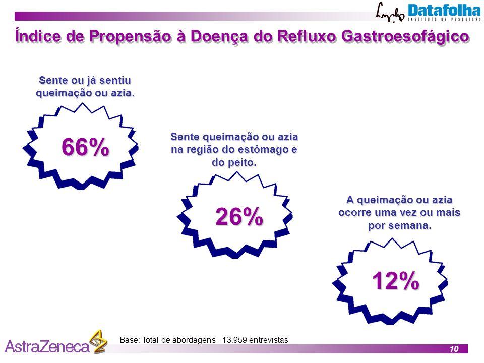 10 Índice de Propensão à Doença do Refluxo Gastroesofágico Base: Total de abordagens - 13.959 entrevistas 66% Sente ou já sentiu queimação ou azia.