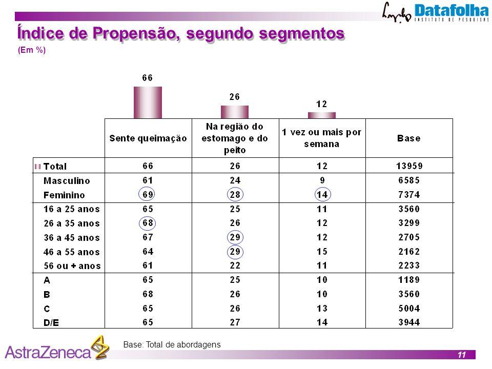 11 Índice de Propensão, segundo segmentos Base: Total de abordagens (Em %)