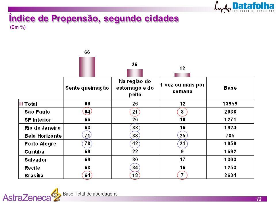 12 Índice de Propensão, segundo cidades Base: Total de abordagens (Em %)