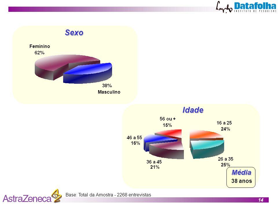 14 Idade Sexo Base: Total da Amostra - 2268 entrevistas MasculinoMédia 38 anos Feminino 24% 25% 21% 16% 15%