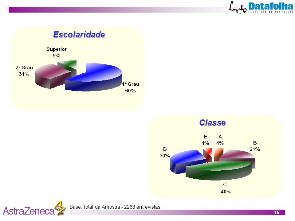 15 Escolaridade Classe Base: Total da Amostra - 2268 entrevistas 40%
