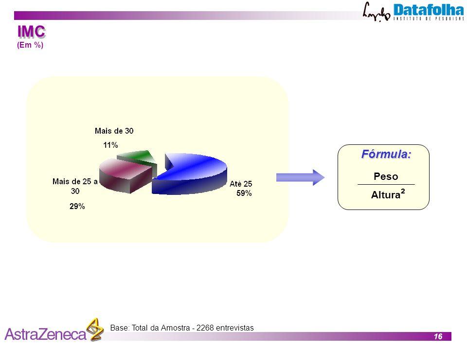 16 Base: Total da Amostra - 2268 entrevistas 59% 29% 11%Fórmula: Peso IMC (Em %) Altura ²