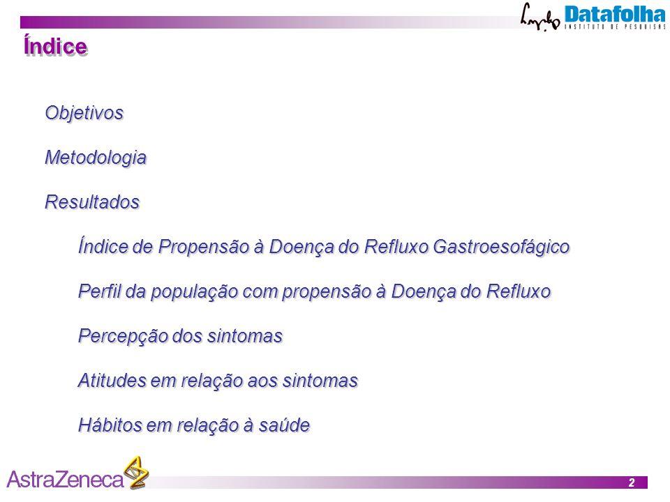 2 Índice ObjetivosMetodologiaResultados Índice de Propensão à Doença do Refluxo Gastroesofágico Perfil da população com propensão à Doença do Refluxo Percepção dos sintomas Atitudes em relação aos sintomas Hábitos em relação à saúde