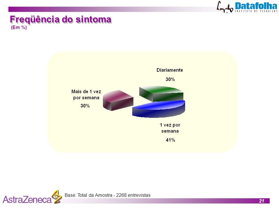 21 Base: Total da Amostra - 2268 entrevistas Freqüência do sintoma (Em %) 41% 30%