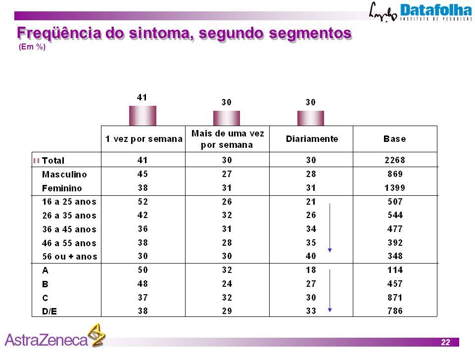 22 Freqüência do sintoma, segundo segmentos (Em %)