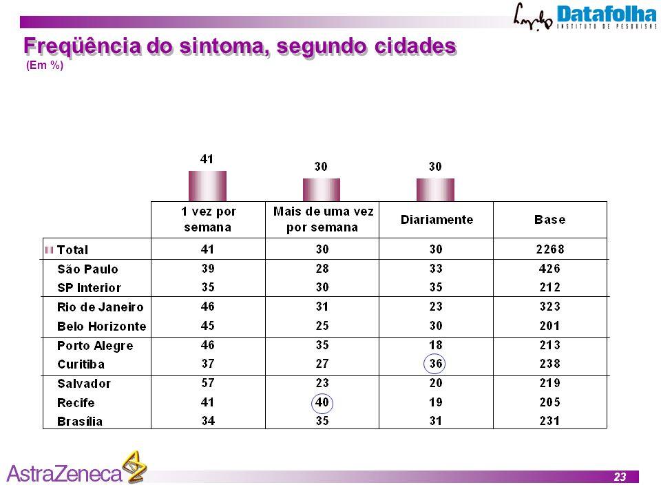 23 Freqüência do sintoma, segundo cidades (Em %)