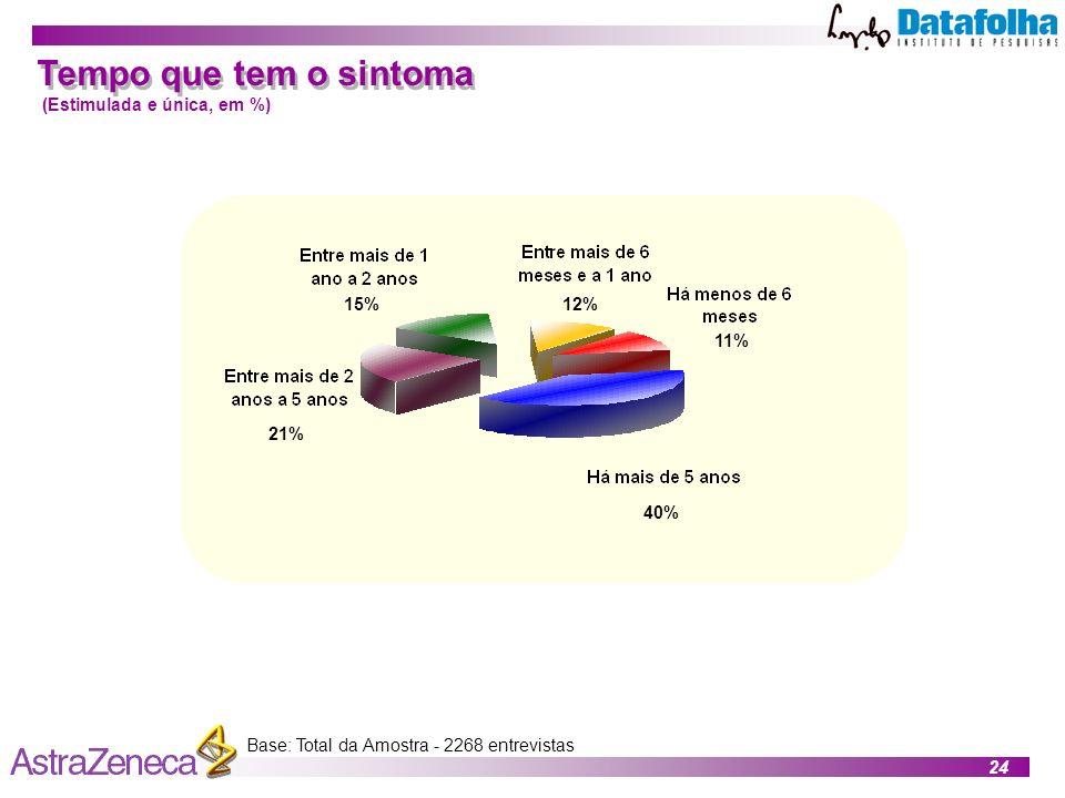 24 Base: Total da Amostra - 2268 entrevistas Tempo que tem o sintoma (Estimulada e única, em %) 40% 21% 15%12% 11%