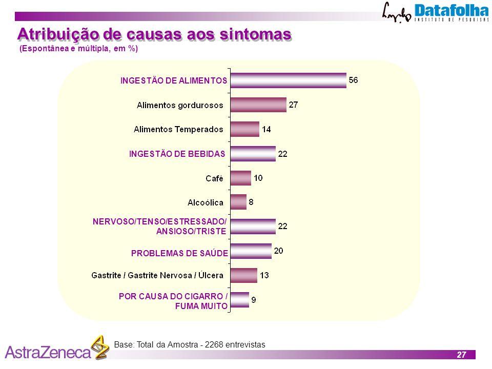 27 Base: Total da Amostra - 2268 entrevistas Atribuição de causas aos sintomas (Espontânea e múltipla, em %) INGESTÃO DE ALIMENTOS INGESTÃO DE BEBIDAS NERVOSO/TENSO/ESTRESSADO/ ANSIOSO/TRISTE PROBLEMAS DE SAÚDE POR CAUSA DO CIGARRO / FUMA MUITO