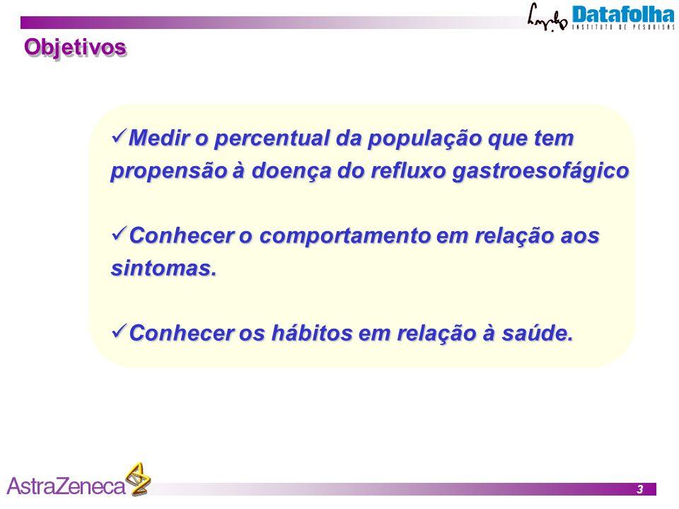 3 Objetivos Medir o percentual da população que tem propensão à doença do refluxo gastroesofágico Medir o percentual da população que tem propensão à doença do refluxo gastroesofágico Conhecer o comportamento em relação aos sintomas.