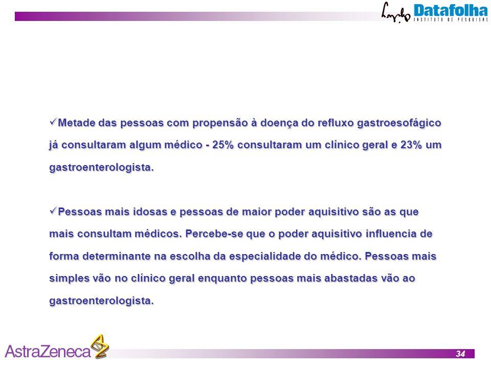 34 Metade das pessoas com propensão à doença do refluxo gastroesofágico já consultaram algum médico - 25% consultaram um clínico geral e 23% um gastroenterologista.