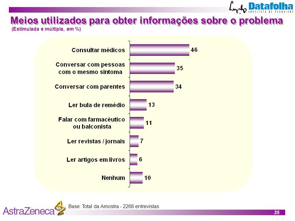 35 Base: Total da Amostra - 2268 entrevistas Meios utilizados para obter informações sobre o problema (Estimulada e múltipla, em %)