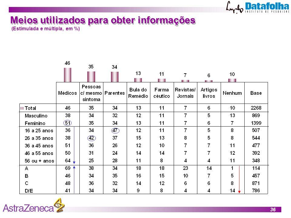 36 Meios utilizados para obter informações (Estimulada e múltipla, em %)