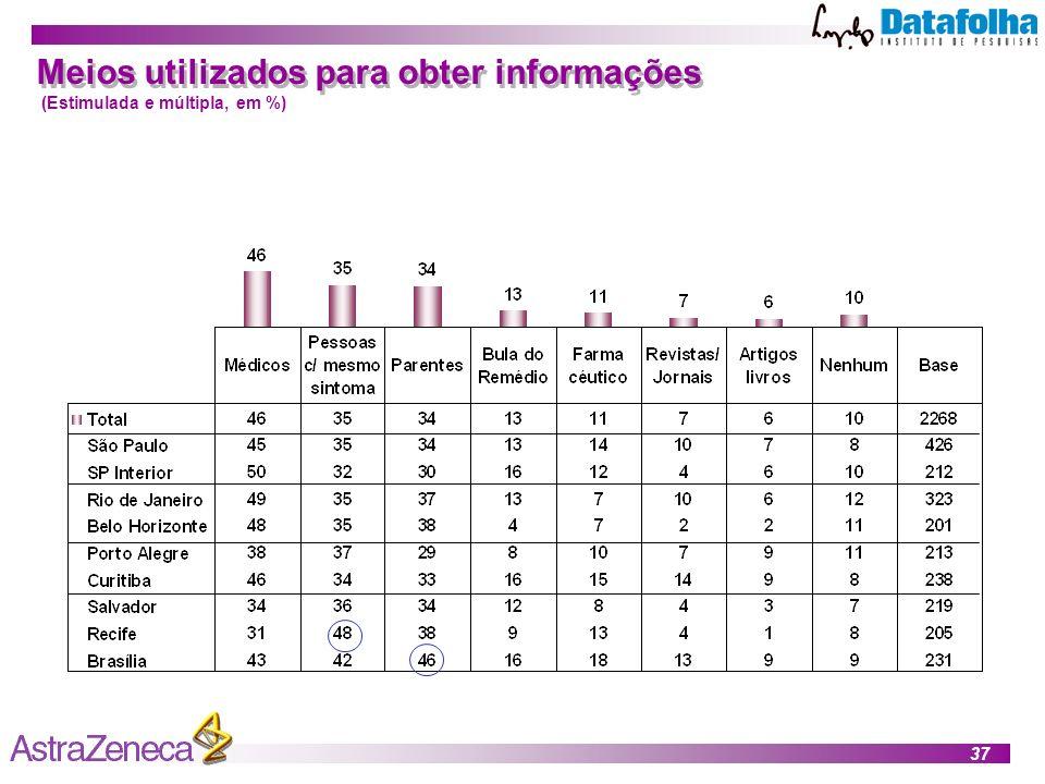 37 Meios utilizados para obter informações (Estimulada e múltipla, em %)