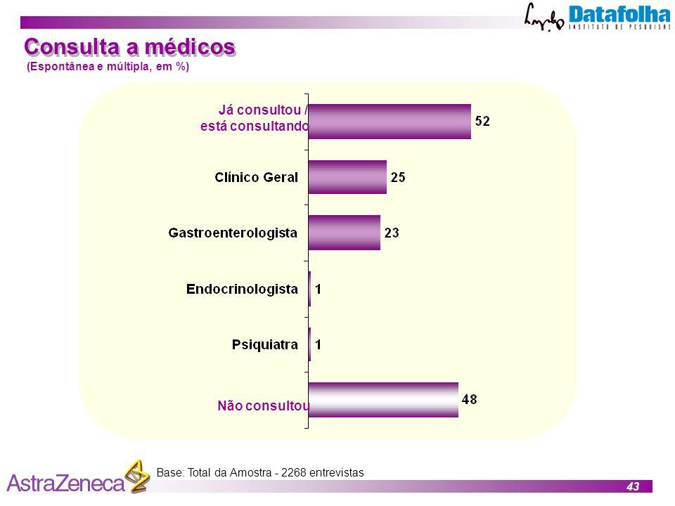 43 Base: Total da Amostra - 2268 entrevistas Consulta a médicos (Espontânea e múltipla, em %) Já consultou / está consultando Não consultou