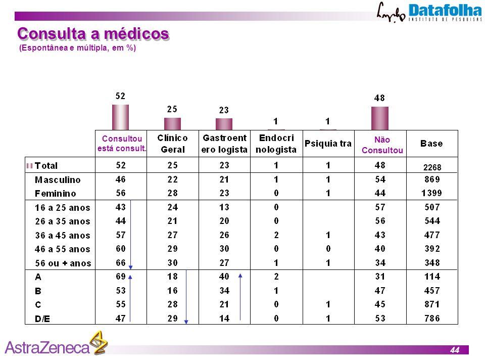 44 Consulta a médicos (Espontânea e múltipla, em %) Consultou está consult. Não Consultou 2268