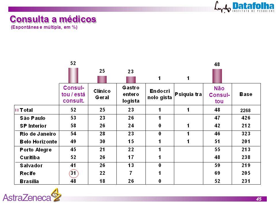 45 Consulta a médicos (Espontânea e múltipla, em %) Consul- tou / está consult.