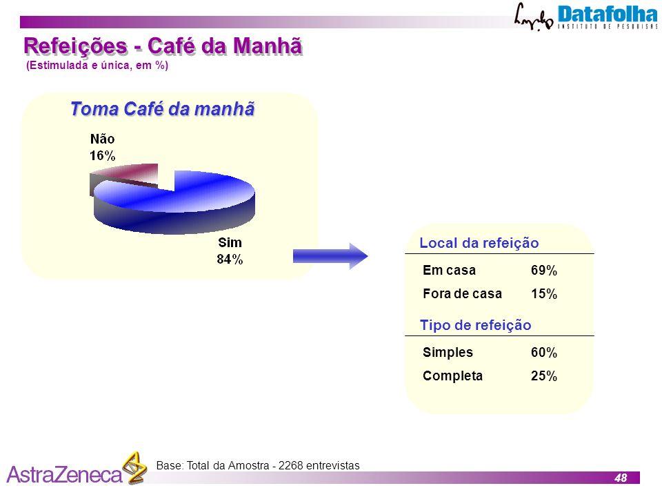 48 Toma Café da manhã Base: Total da Amostra - 2268 entrevistas Refeições - Café da Manhã (Estimulada e única, em %) Em casa Fora de casa Local da refeição 69% 15% Simples Completa Tipo de refeição 60% 25%