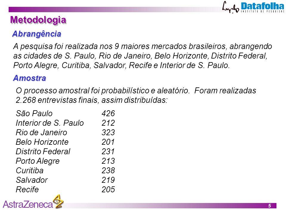 5 Metodologia Abrangência A pesquisa foi realizada nos 9 maiores mercados brasileiros, abrangendo as cidades de S.