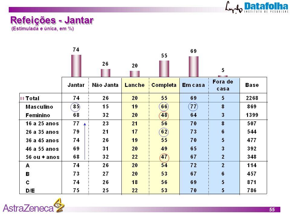 55 Refeições - Jantar (Estimulada e única, em %)