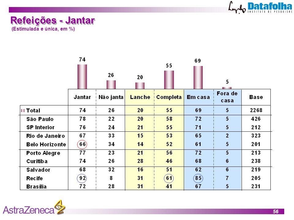 56 Refeições - Jantar (Estimulada e única, em %)