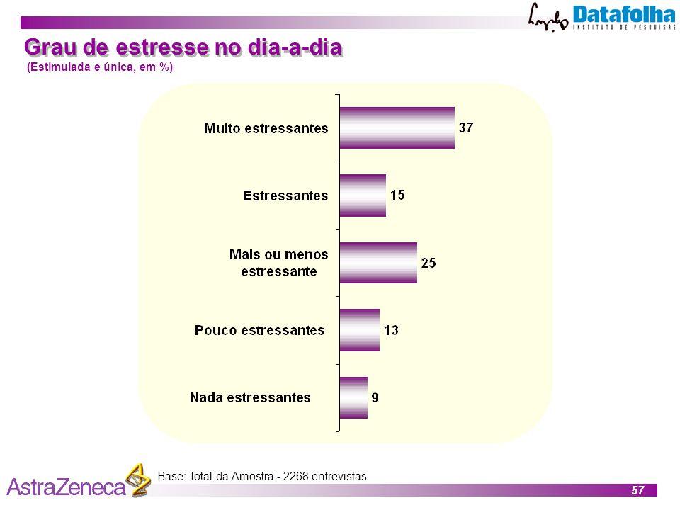 57 Base: Total da Amostra - 2268 entrevistas Grau de estresse no dia-a-dia (Estimulada e única, em %)