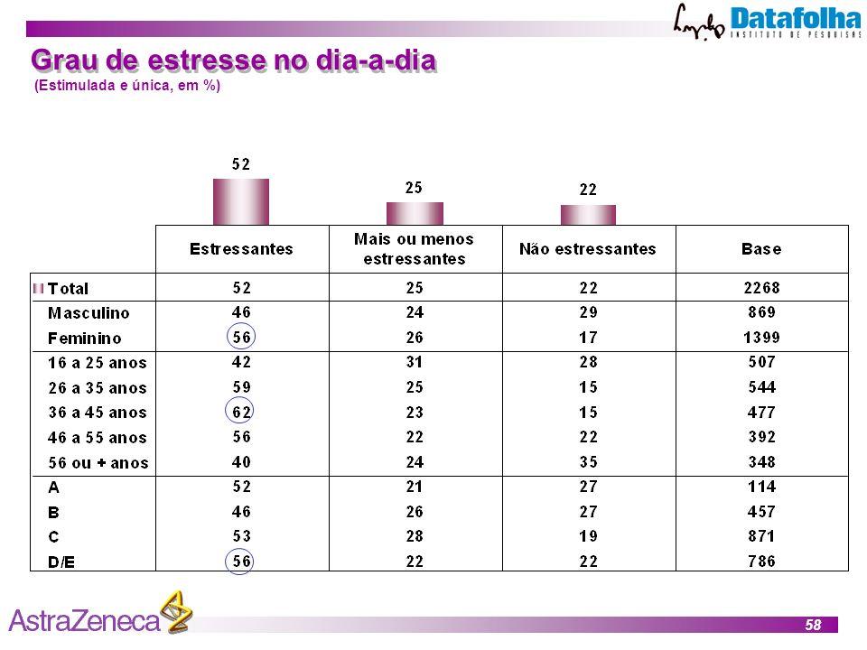 58 Grau de estresse no dia-a-dia (Estimulada e única, em %)
