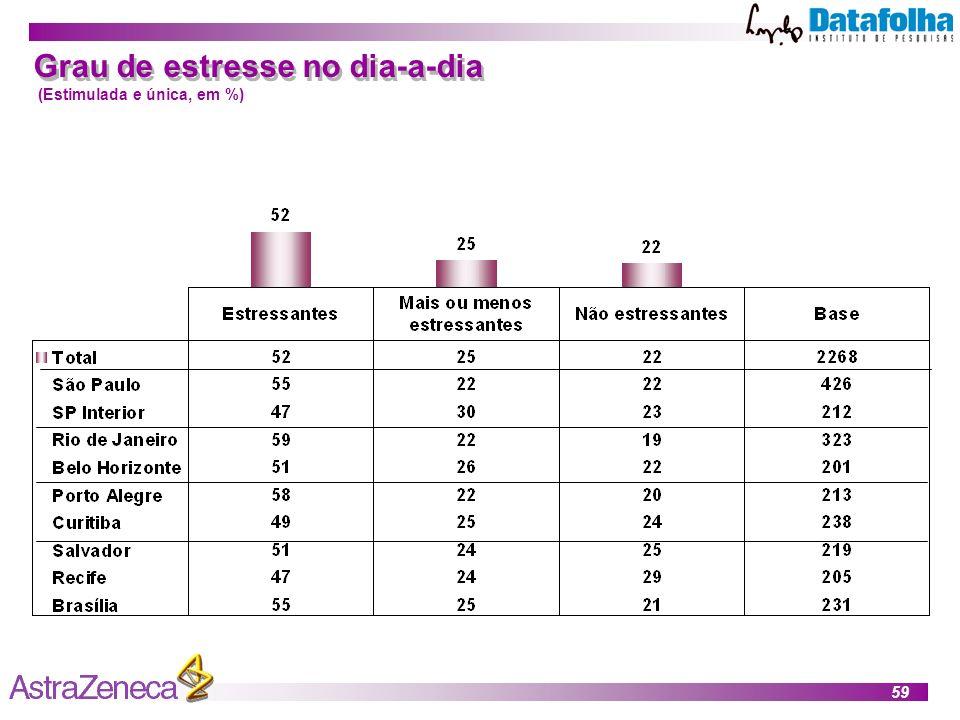 59 Grau de estresse no dia-a-dia (Estimulada e única, em %)