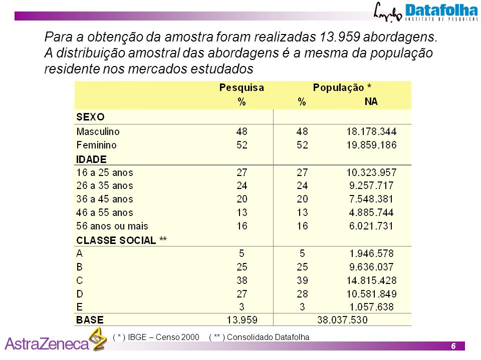 6 Para a obtenção da amostra foram realizadas 13.959 abordagens.