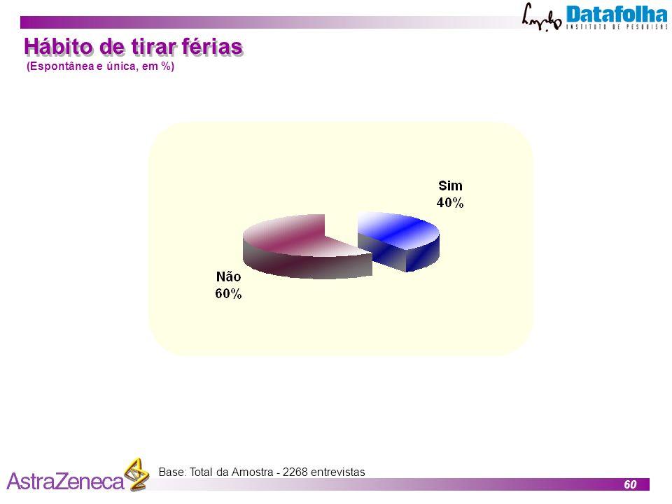60 Base: Total da Amostra - 2268 entrevistas Hábito de tirar férias (Espontânea e única, em %)